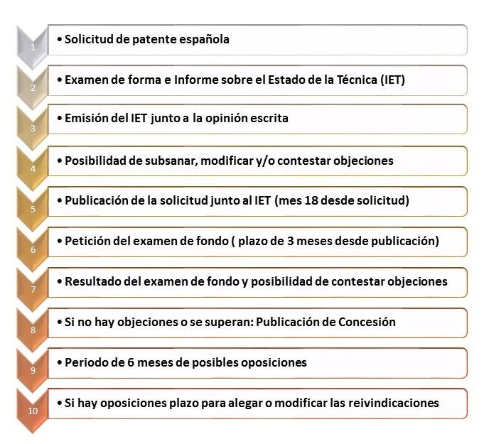 Tramitación de patente española con nueva ley