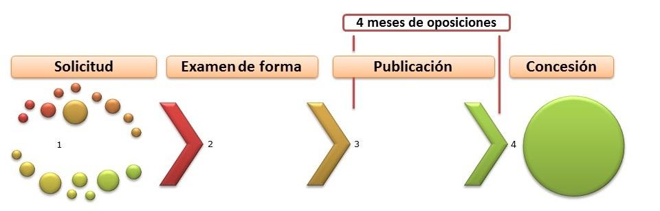 Tramitación de un modelo de utilidad en España con nueva ley