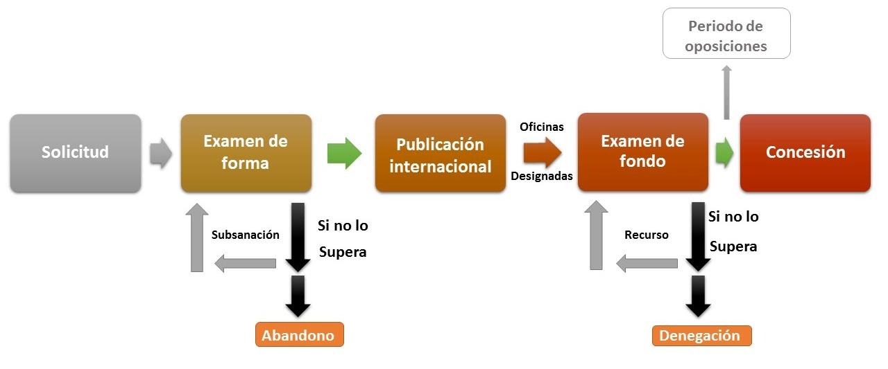 Registro diseño internacional